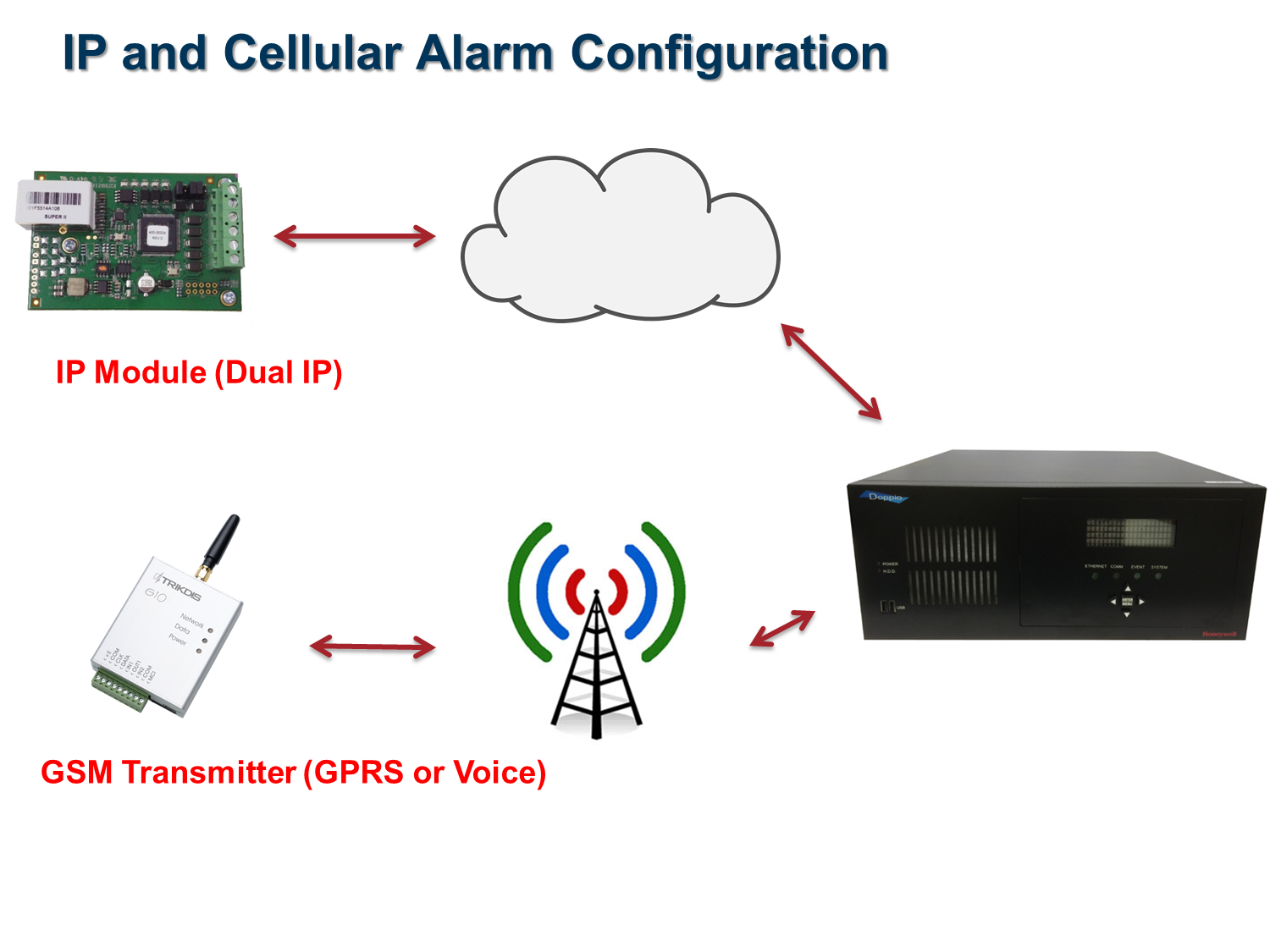 IP and Cellular Alarm Configuration